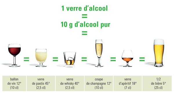 l 39 alcool les boissons alcoolis es c 39 est quoi que repr sente un verre d 39 alcool. Black Bedroom Furniture Sets. Home Design Ideas